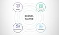 MeetUp: All Things Cloud Native for Devs & DevOps