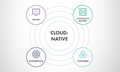 MeetUp: All Things Cloud Native for Devs & DevOps