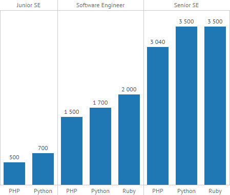 Анализ зарплат программистов 1с 1с программист обучение цена