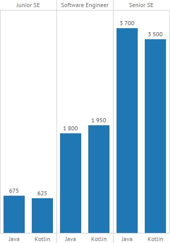 Android зарплаты: Java vs Kotlin
