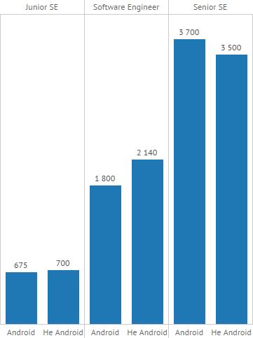 Java и Android зарплаты