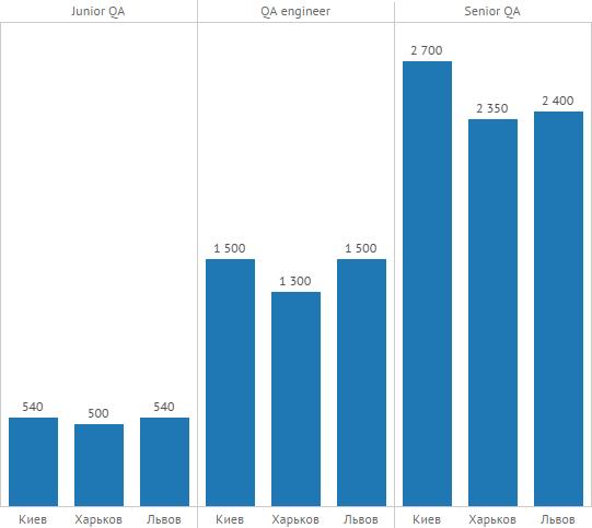 QA зарплаты по городам