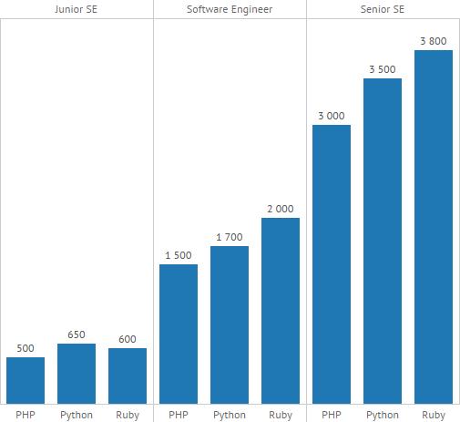 Статистика зарплат программиста 1с установка 1с сервер на windows 2008