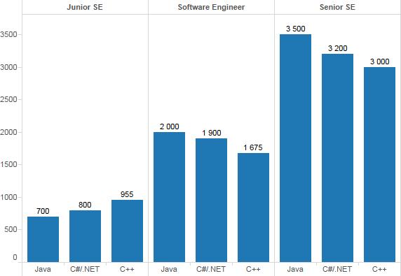 C++/C#/Java зарплаты (Киев)