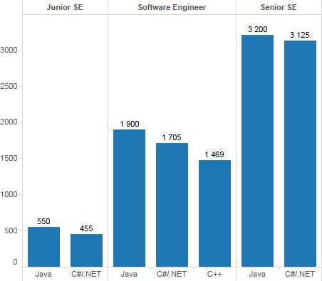 C++/C#/Java зарплаты (Львов)