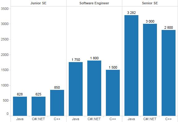 C++/C#/Java зарплаты
