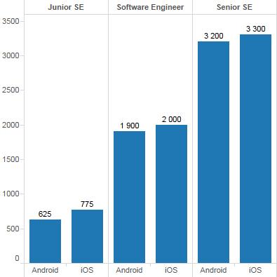 Android и iOS зарплаты (Киев)