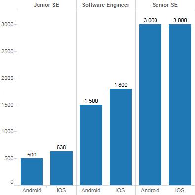 Android и iOS зарплаты