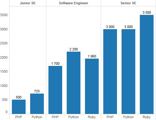 PHP, Python и Ruby/Rails зарплаты (Киев)