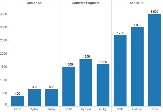 PHP, Python и Ruby/Rails зарплаты