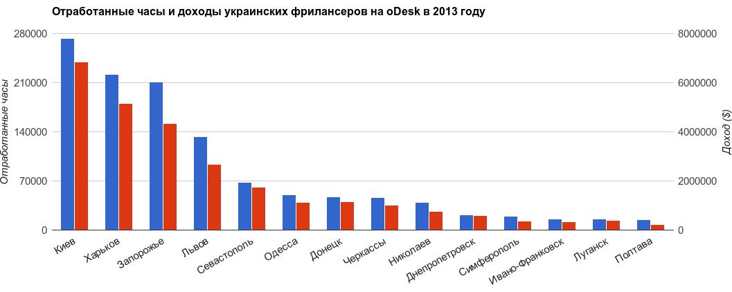 Страны для фриланса удаленная работа вакансии москва свежие