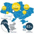 Портрет украинского IT-специалиста