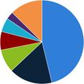 Зарплаты разработчиков Украины— май-июнь 2013