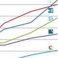 ТОП-25 крупнейших украинских компаний-разработчиков, август-2013: Новый лидер