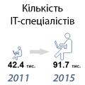 Украинское ITвцифрах ифактах: мынараспутье, нознаем, куда двигаться дальше