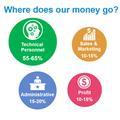 Что разработчики незнают освоих зарплатах? Часть1: Расходы сервиснойIT компании
