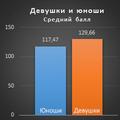 Рейтинг школ порезультатам ЗНО-2016. Аналитика