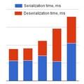Сравнение Java библиотек для сериализации