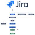 Jira намаксималках: как автоматизировать рекрутинг, замер узнаваемости, финансовые процессы иучет доменов