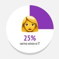 Жінки вІТ: портрет, кар'єра ізарплата. Аналітика