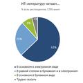Как читают профильную литературу украинские ИТ-специалисты