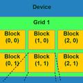 Графические акселераторы для высокопроизводительных вычислений. Часть2