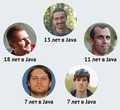 Советы сеньоров: как прокачать знания junior Java