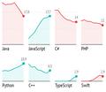 Рейтинг мов програмування 2019: JavaScript майже зрівнялася зJava, популярністьGo знижується