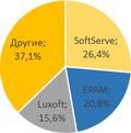 Первая работа: сколько junior специалистов наняли IT-компании в2015 году