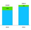 ТОП-25 крупнейших IT-компаний Украины, январь-2015: лидеры рынка берут паузу