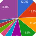 ТОП-25 крупнейших украинских компаний-разработчиков. Май-2012