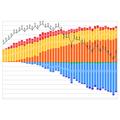 Визуализация данных вработе аналитика: типы диаграмм икакую выбрать