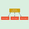 Что следует знать оборганизации работы при переходе намикросервисную архитектуру