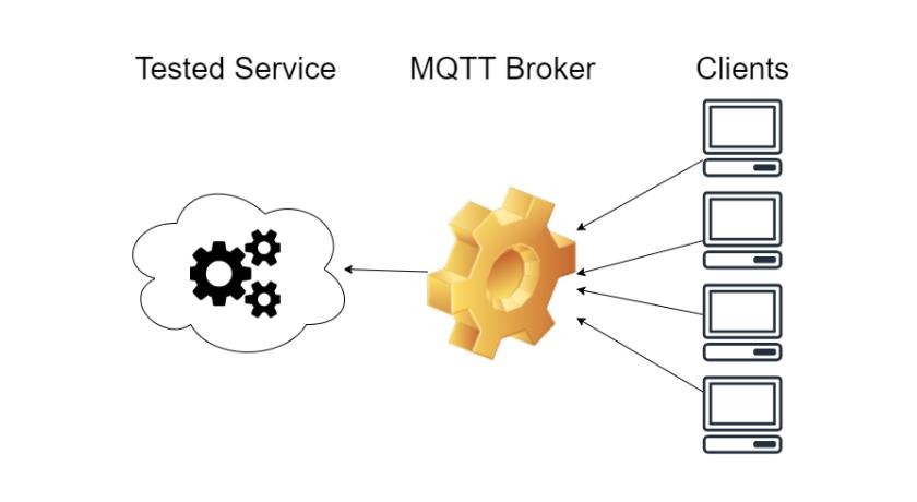 Тестування навантаження зMQTT