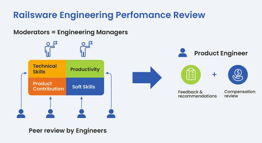 Как происходит performance review винженерной команде