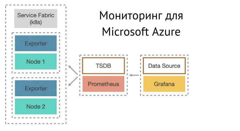 Как реализовать систему мониторинга ресурсов имикросервисов для Microsoft Azure