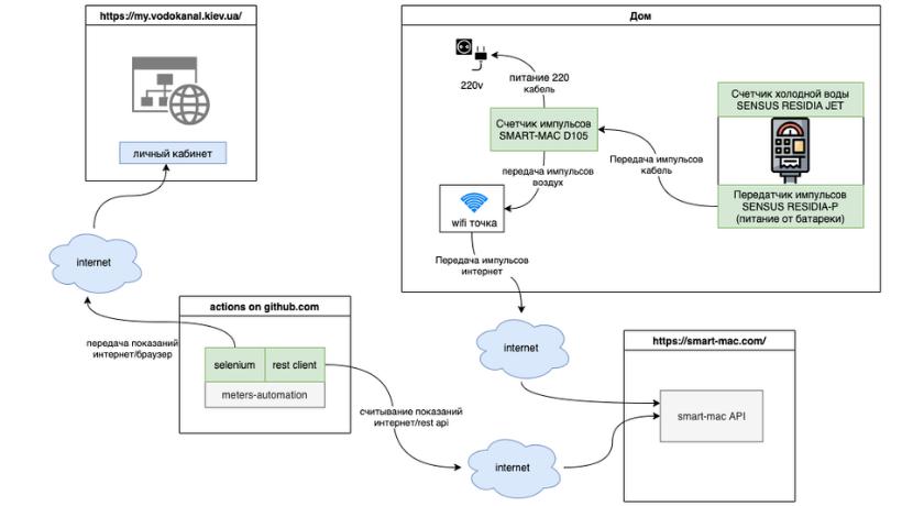 Автоматизируем передачу показаний счетчиков вкоммунальные службы, невыходя издома