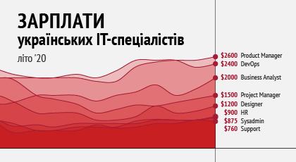 Зарплати українських PM, HR, DevOps, Data Science таінших ІТ-спеціалістів— літо 2020