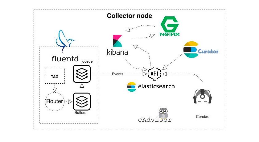 Система для сбора логов Elasticsearch + Fluentd + Kibana