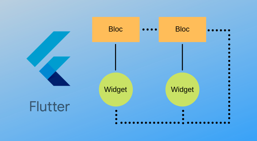 QnA VBage Обзор архитектур управления состоянием на Flutter