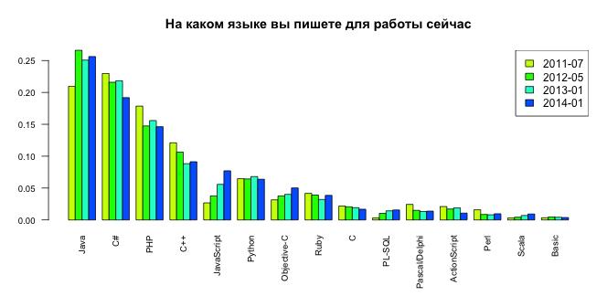 Перспективы 1с программиста 2014 настройки кластера 1с linux