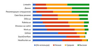 LinkedIn, Джинн ирекомендации— лучшие каналы поиска специалистов. Результаты рекрутинг-опроса
