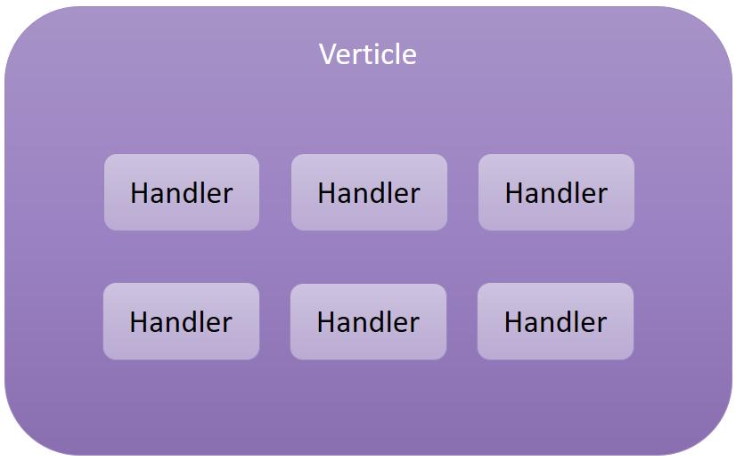 Разработка реактивных и распределенных систем с Vert x | DOU