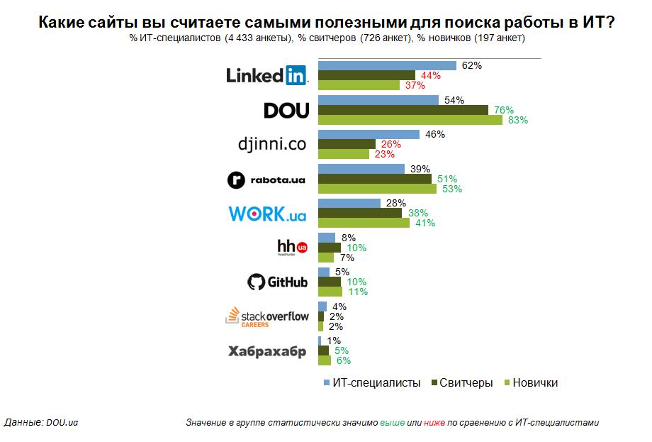Сайты it вакансий украина объявление г балаково сдам