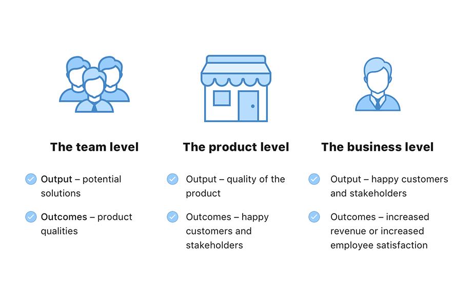 Value-Driven Development: опыт трансформации сервисной команды в продуктовую