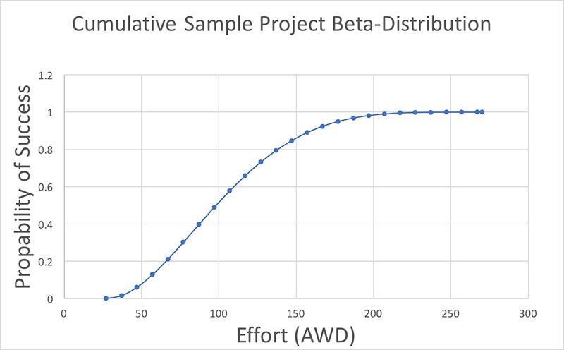 Быстрая и точная оценка проекта