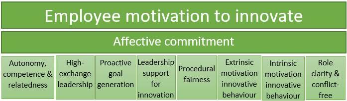 Мотивация к инновациям в IT-компаниях Украины. Результаты опроса