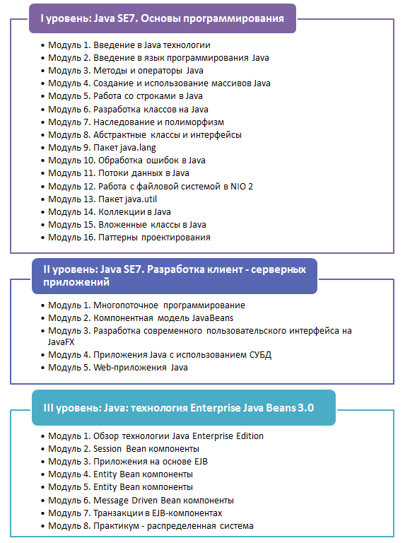 23 ноября, Киев — Открыт набор на Курсы по «Java: от новичка до профессионала»