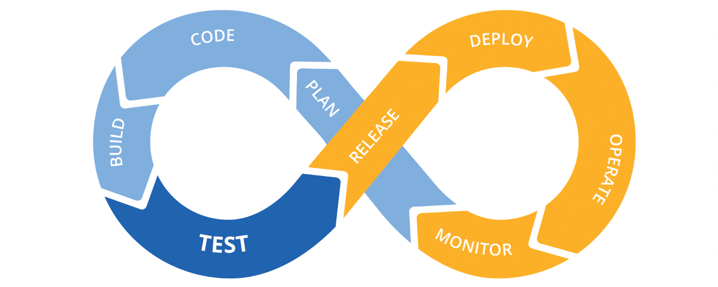 CI CD cycle
