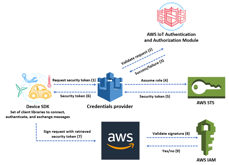 IoT devoce ecosystem structure